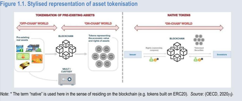 Stylised representation of asset tokenisation