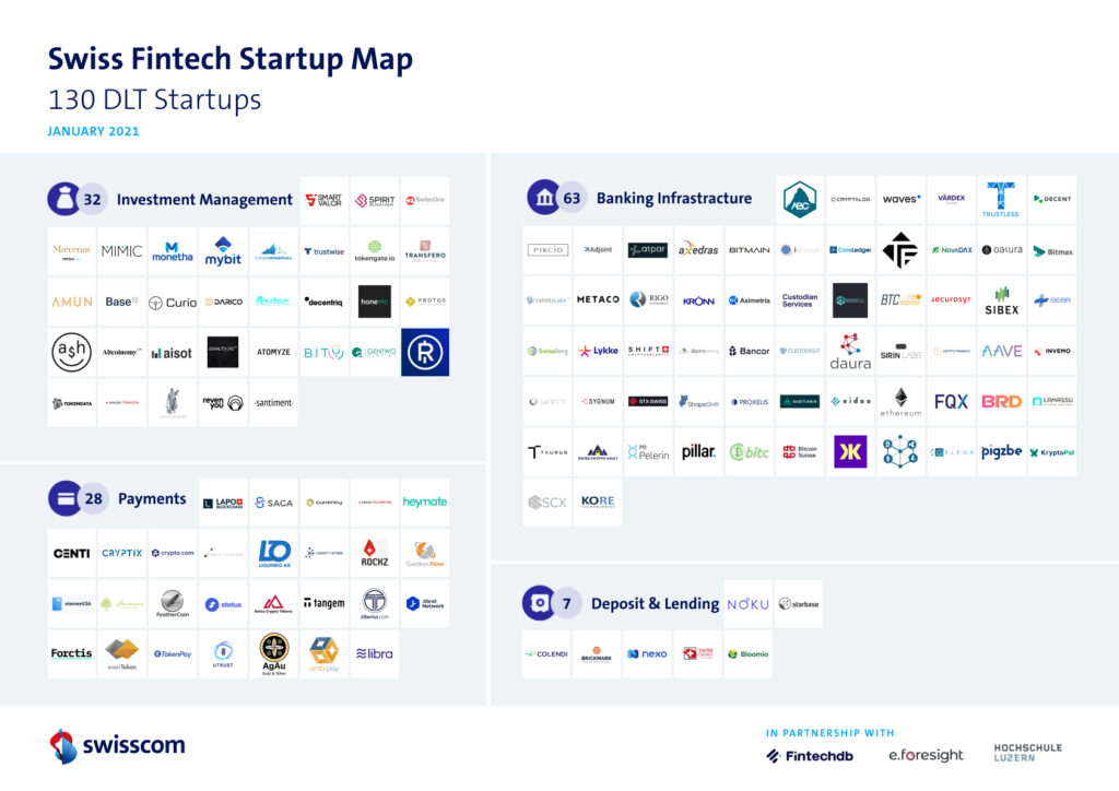 Swiss-DLT-startups-vertical-distribution-Swiss-Fintech-Startup-Map-Swisscom-January-2021 (1)