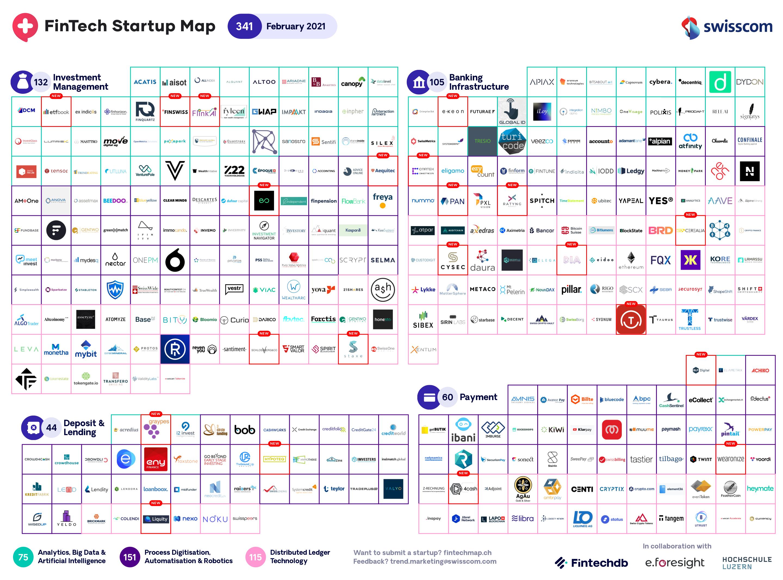 New Swiss Fintech Startup Map February Welcomes 18 ...