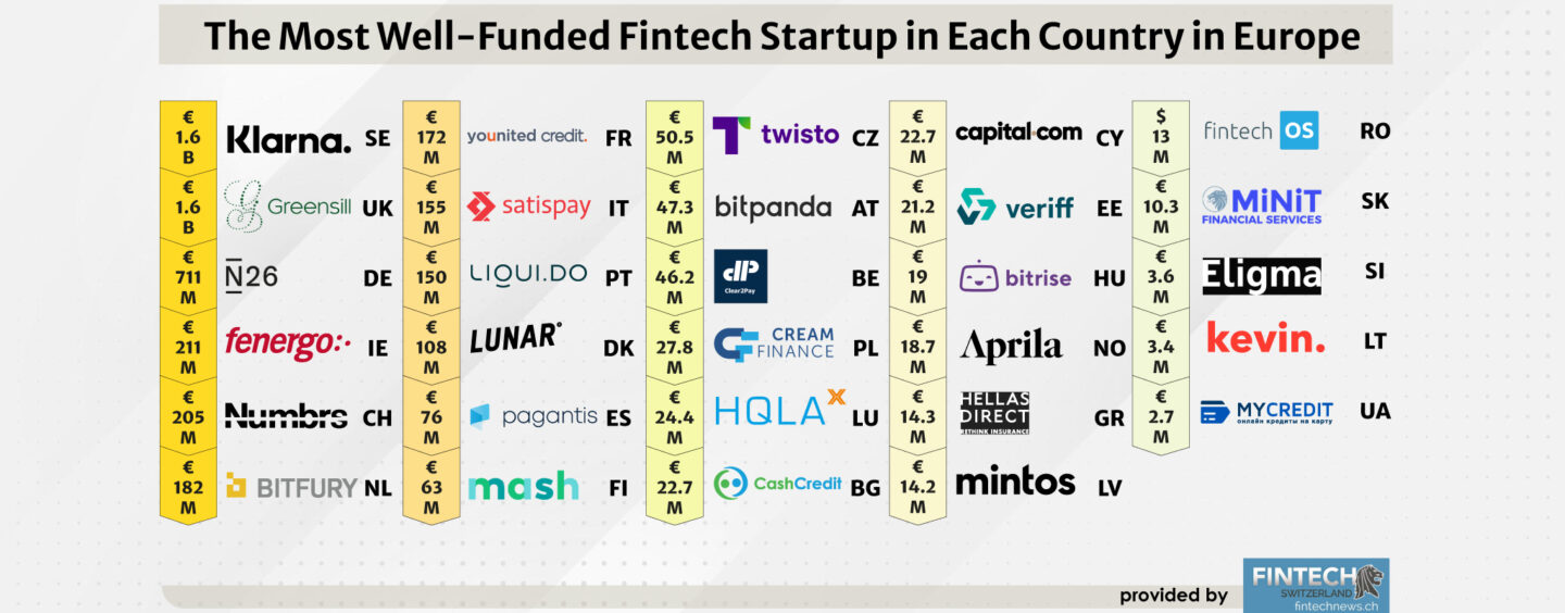 The Most Well-Funded Fintech Startup in Each Country in Europe