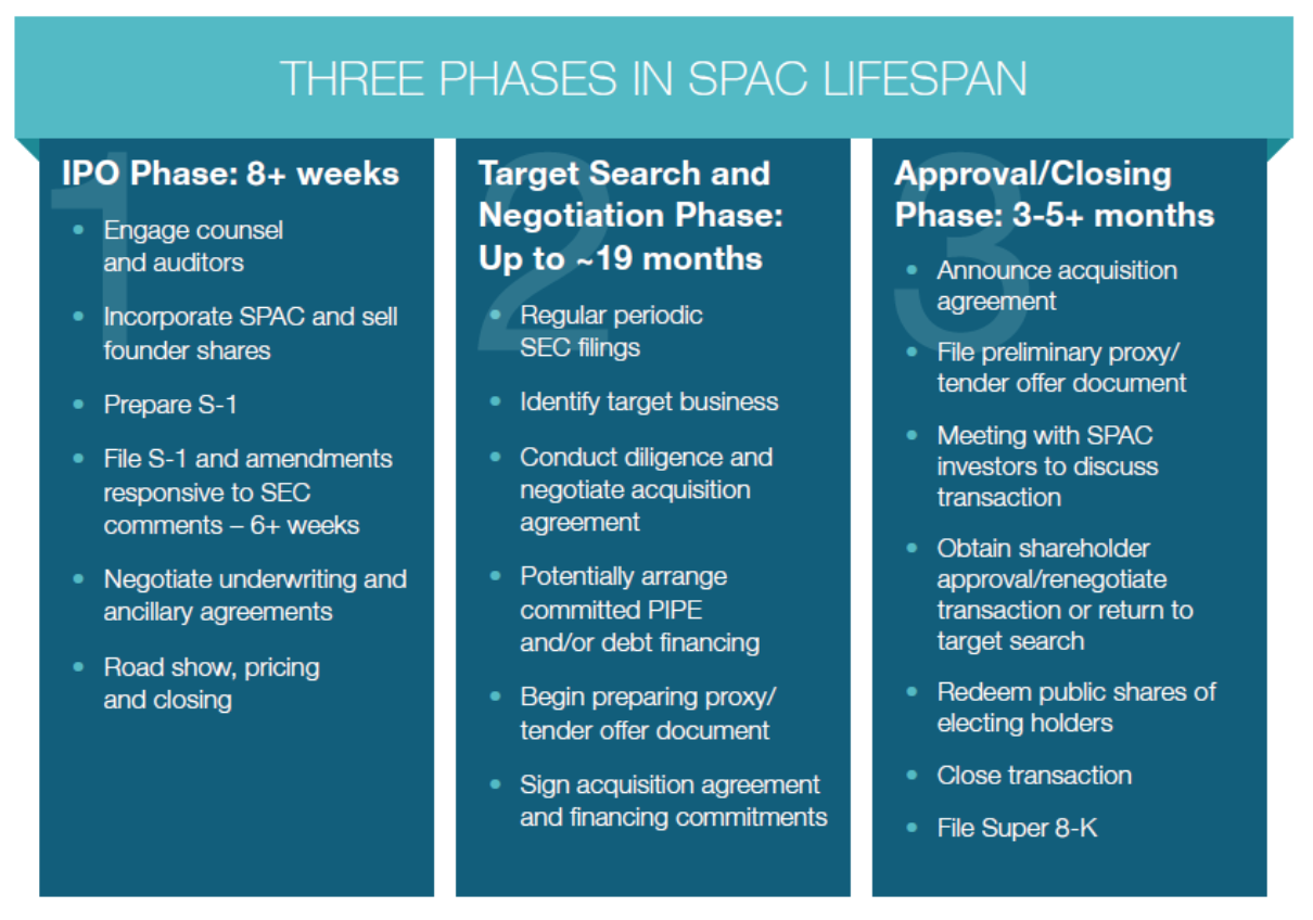 Three phases of SPAC lifespan, Special Purpose Acquisition Companies- An Introduction, by Ramey Layne and Brenda Lenahan, Vinson & Elkins LLP, via Harvard Law School on Corporate Governance