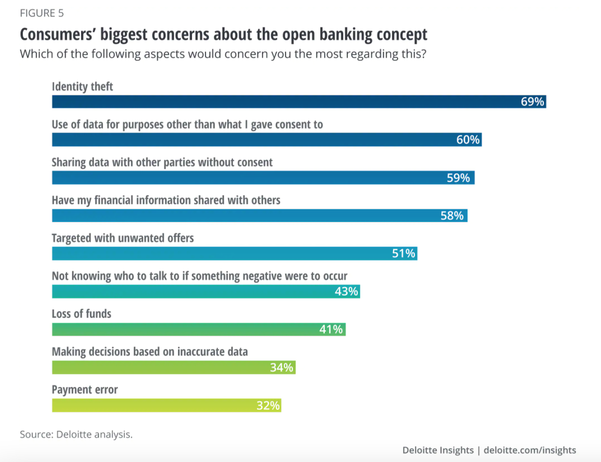 Consumers' biggest concerns about the open banking concept, Source: Deloitte analysis, 2019