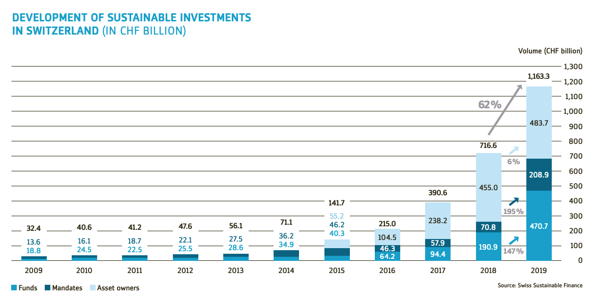 Development of sustainable investments in Switzerland (in CHF billion), Source: Swiss Sustainable Finance, via Swiss Sustainable Investment Market Study 2020