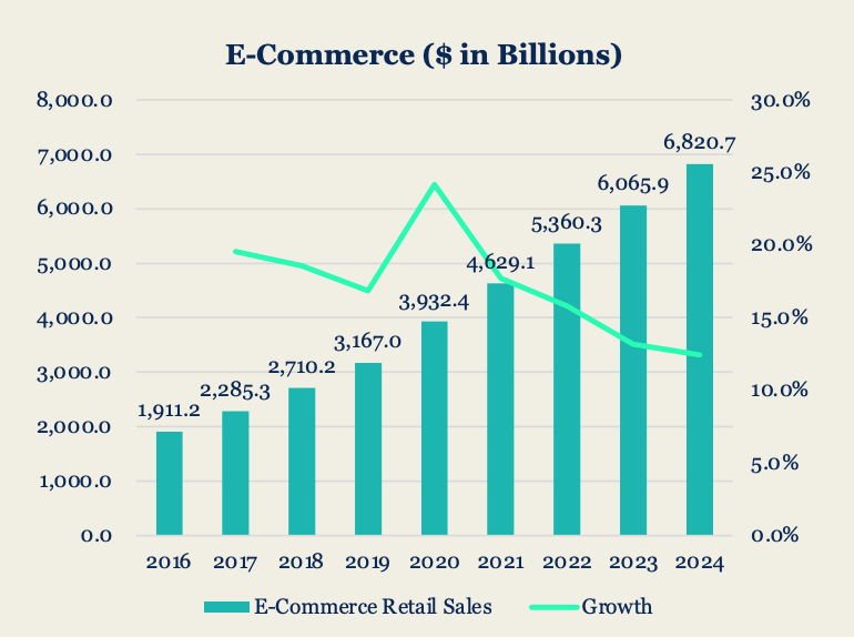 Global e-commerce sales and growth, Source: E-commerce Forecast, December 2020, GroupM