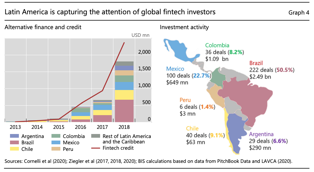 Latin America is capturing the attention of global fintech investors, Source: The dawn of fintech in Latin America: landscape, prospects and challenges, Bank for International Settlements, Nov 2020
