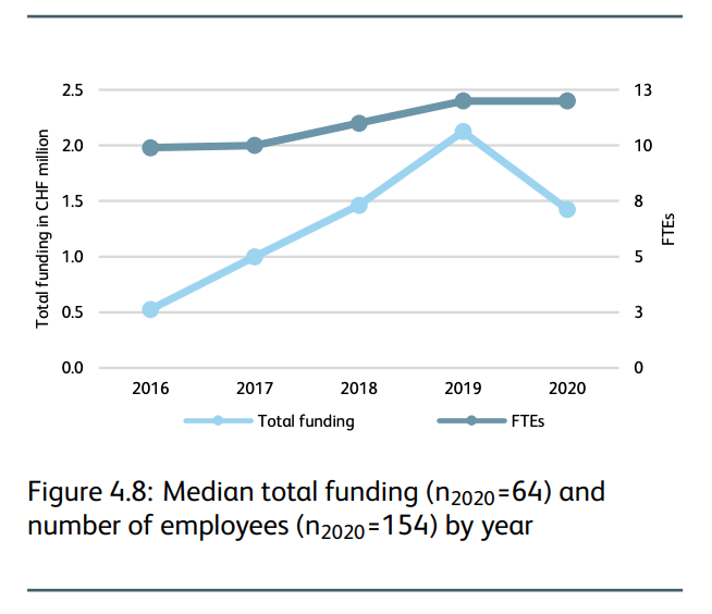 Median total funding and number of employees by year, IFZ Fintech Study 2021, Lucerne University Applied Sciences and Arts, March 2021