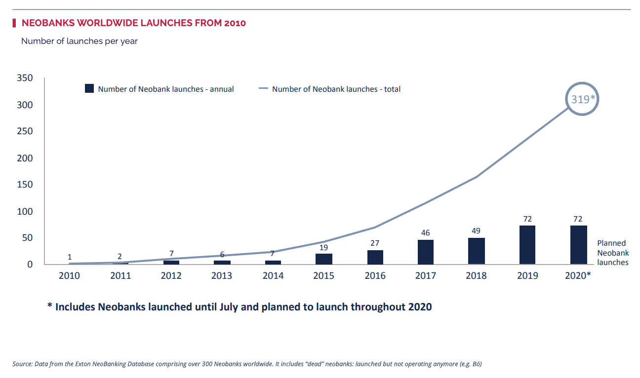 Neobanks worldwide launches from 2010, Source: Exton, Jan 2021