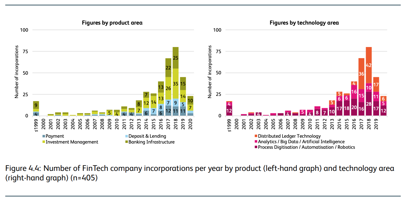 Number of fintech company incorporations per year by product and technology area, IFZ Fintech Study 2021, Lucerne University Applied Sciences and Arts, March 2021