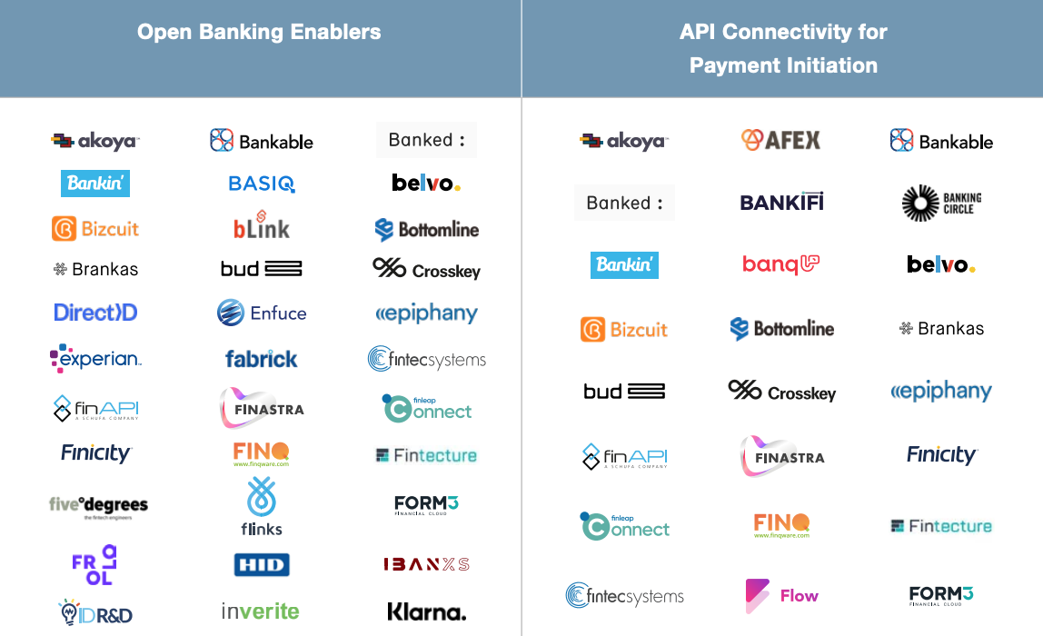 Excerpt for Open Banking Enablers and API Connectivity for Payment Initiative categories, Global Mapping and Infographic of Key Players in the Open Banking Ecosystem, the Paypers, Mar 2021