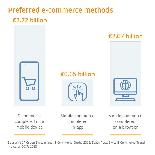 Preferred e-commerce methods in Switzerland, Source: 2019 Global Payments Trends, JP Morgan