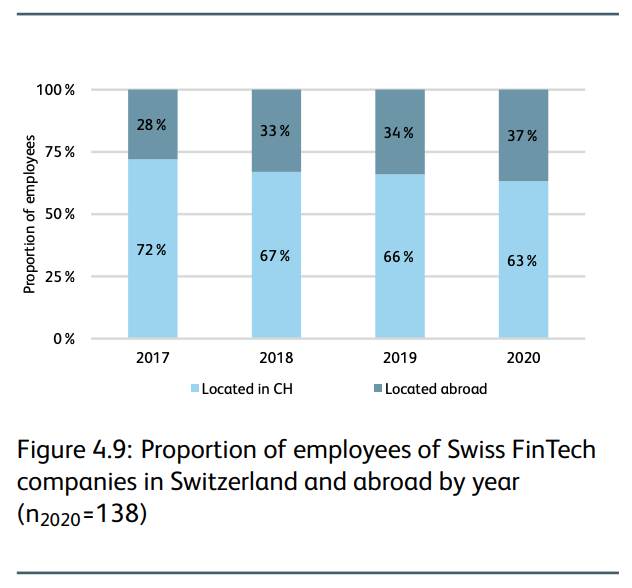 Proportion of employees of Swiss fintech companies in Switzerland and abroad by year, IFZ Fintech Study 2021, Lucerne University Applied Sciences and Arts, March 2021