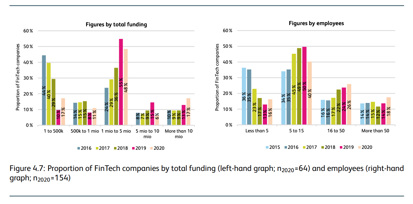 Proportion of fintech companies by total funding and employees, IFZ Fintech Study 2021, Lucerne University Applied Sciences and Arts, March 2021