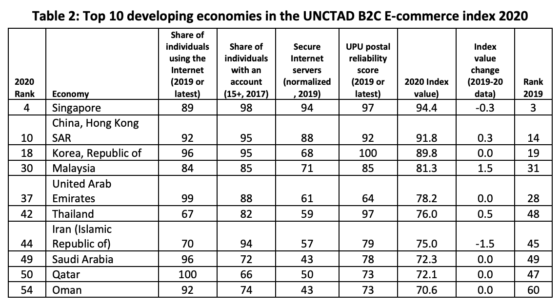 Top 10 developing economies in the UNCTAD B2C E-commerce index 2020, Source: UNCTAD, Feb 2021