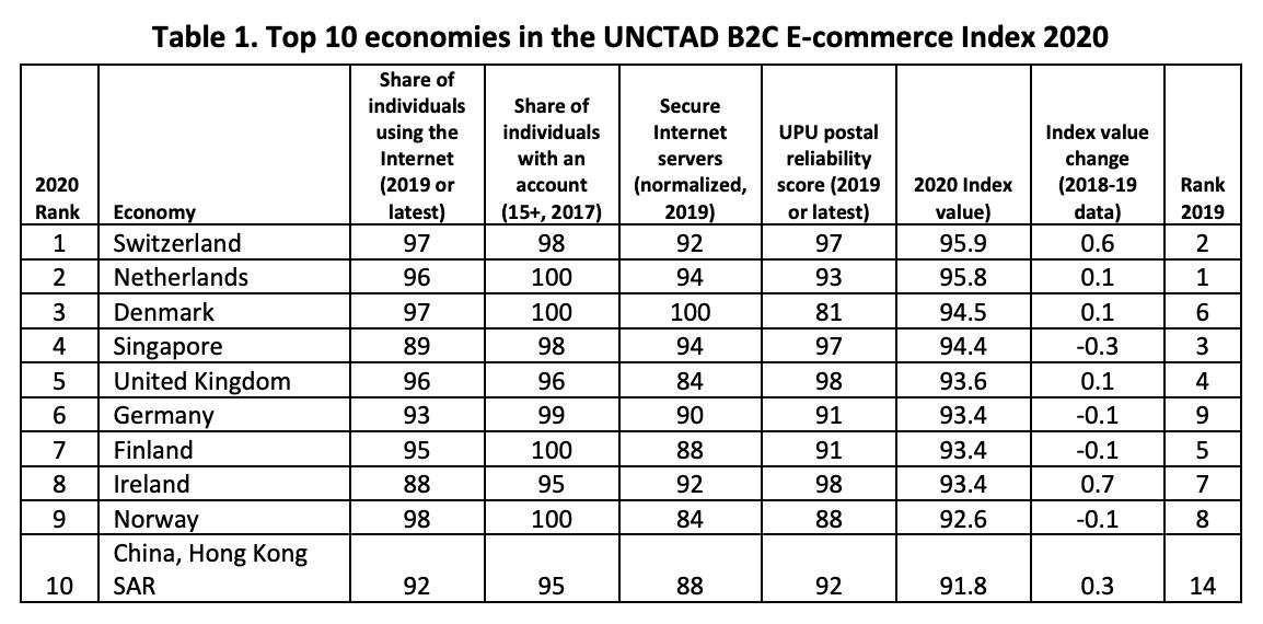 Top 10 economies in the UNCTAD B2C E-commerce Index 2020, Source: UNCTAD, Feb 2021