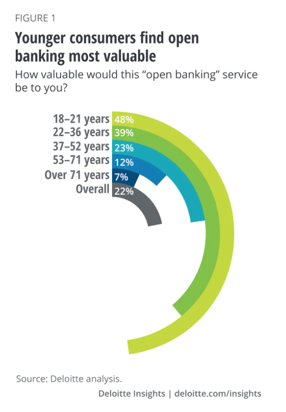 Younger consumers find open banking most valuable, Source: Deloitte analysis, 2019