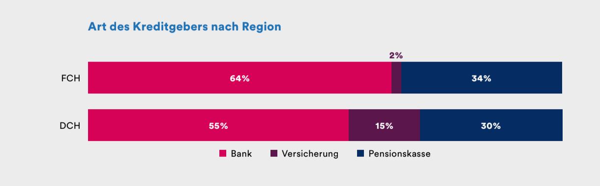 Art des Kreditgebers nach Region