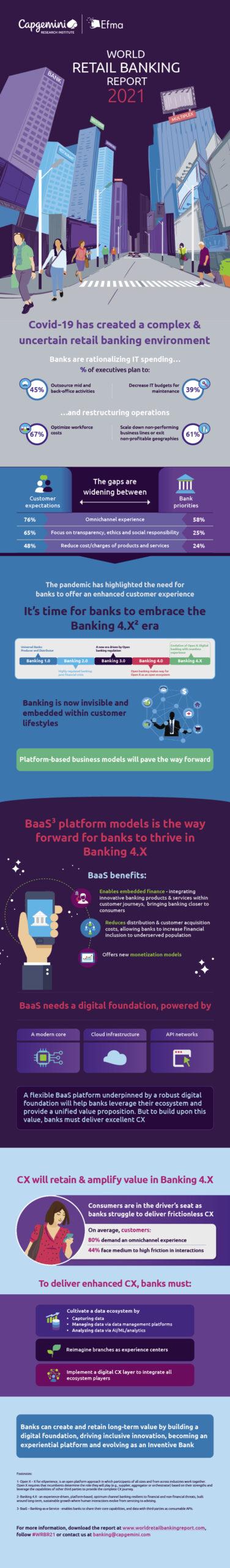 Capgemini- 2021 World Retail Banking Report Infographic