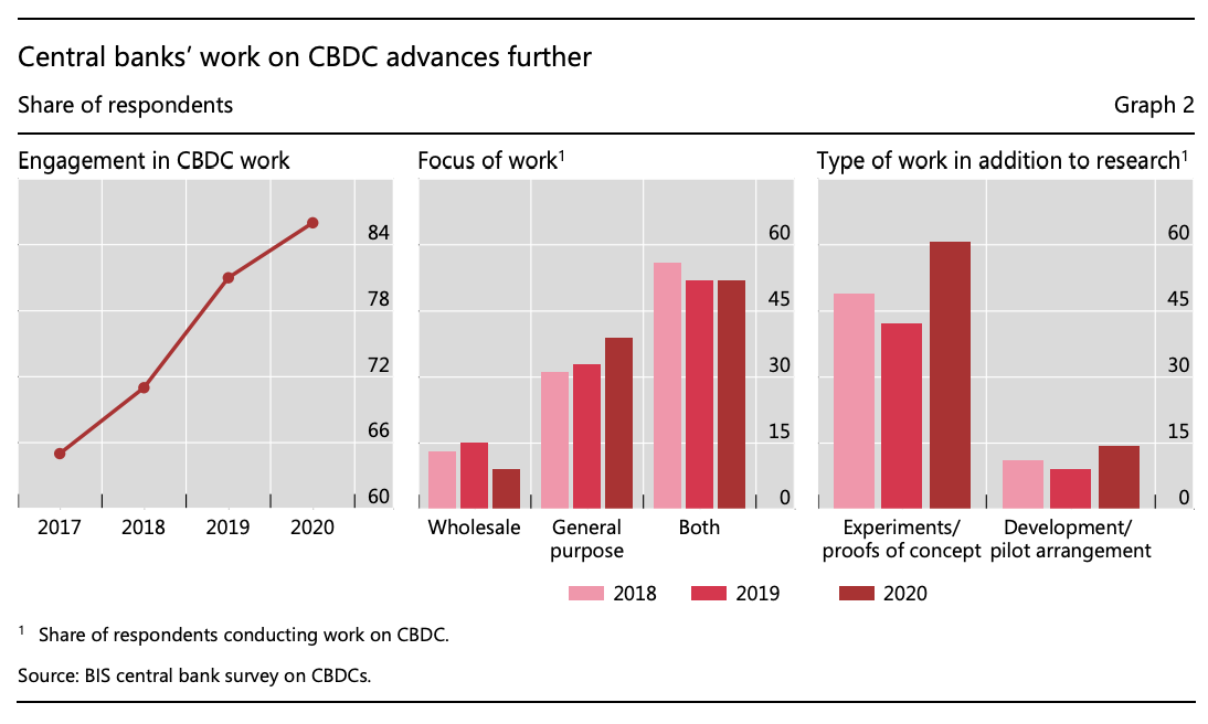 Central banks' work on CBDC advances further, Source: BIS central bank survey on CBDCs, Jan 2021