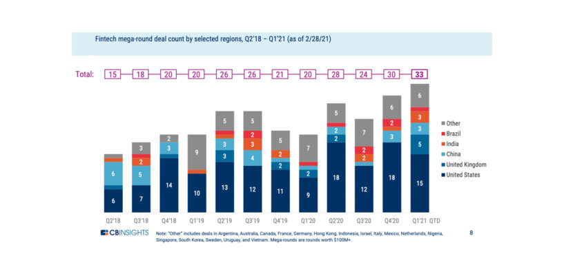 Fintech Funding in Europe Reaches Highest Quarterly High Since Q2'18