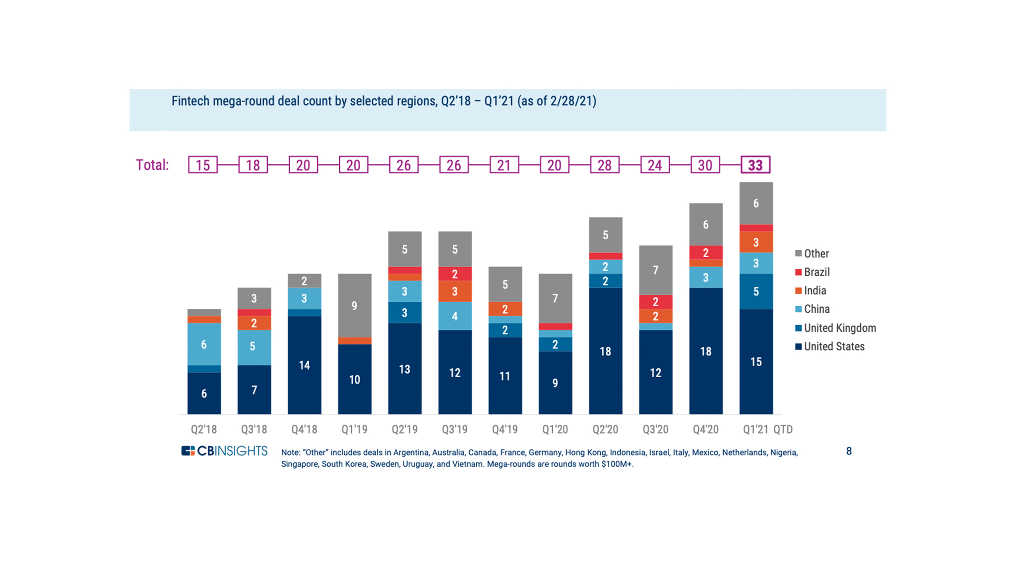 Fintech Funding in Europe Reaches Highest Quarterly High ...