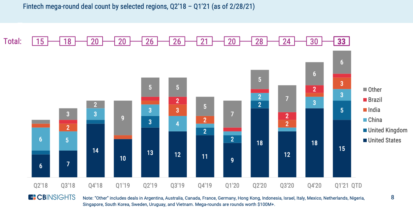 Fintech mega-round deal count by selected regions, Q2'18 – Q1'21 (as of 2/28/21), State of Fintech Q1'21 Preview, CB Insights