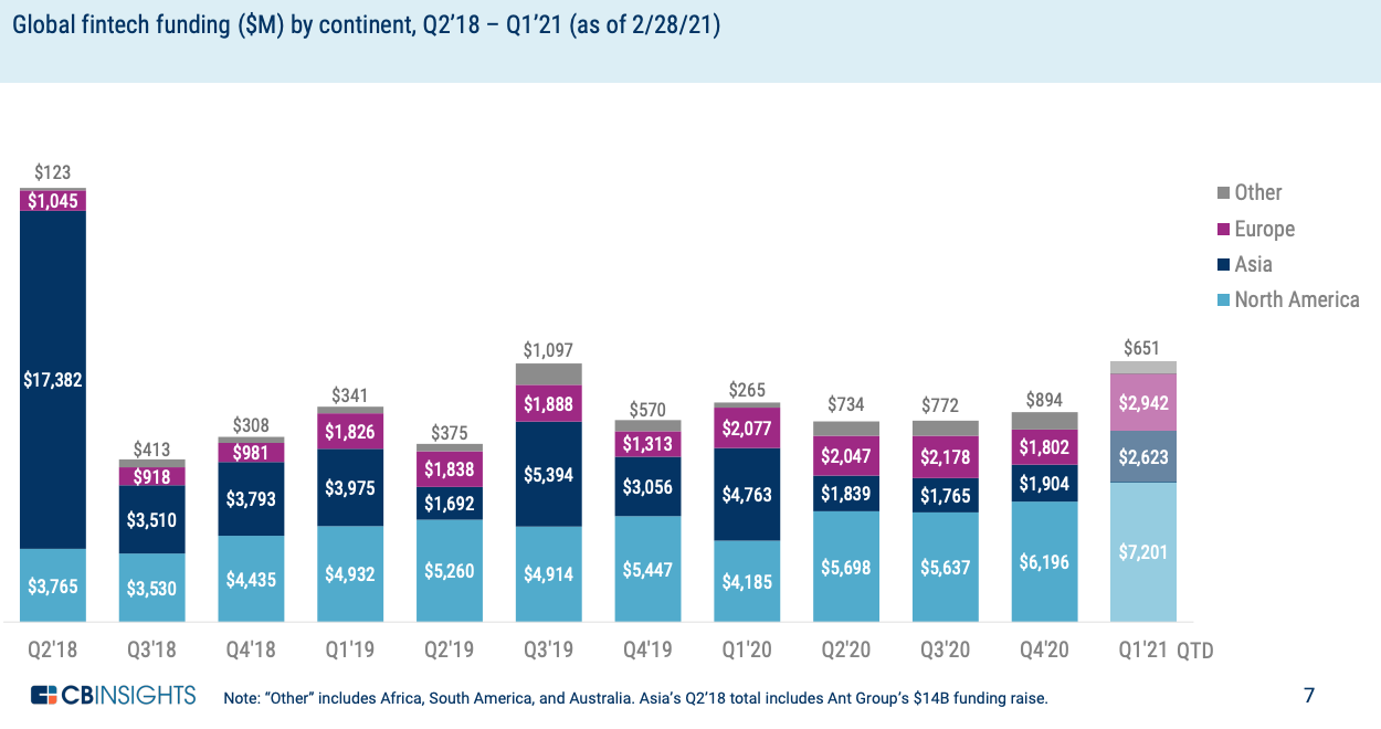 Global fintech funding ($M) by continent, Q2'18 - Q1'21 (as of 2:28:21), State of Fintech Q1'21 Preview, CB Insights
