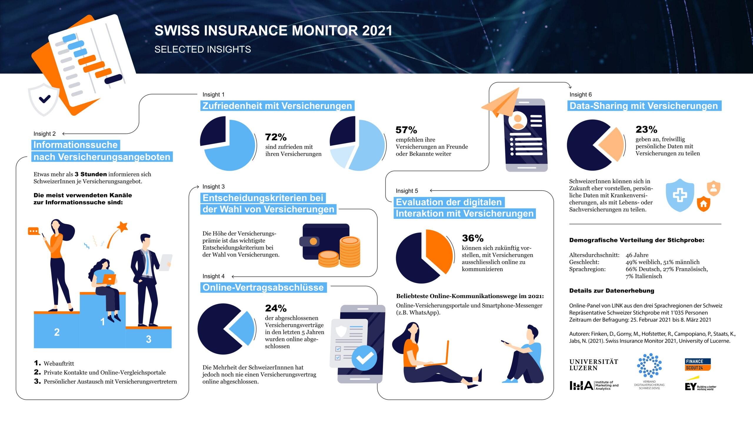 Infografik_SwissInsuranceMonitor-1