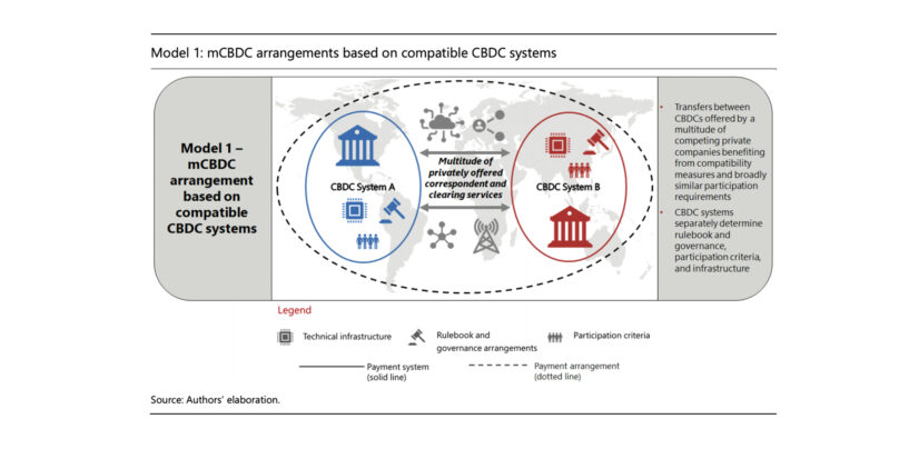 Making Central Bank Digital Currency Systems Interoperable for Cross-Border Fund Transfers