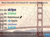 6 Fintechs Make Top 20 US Valuation Leaderboard; Worth a Combined US$145B