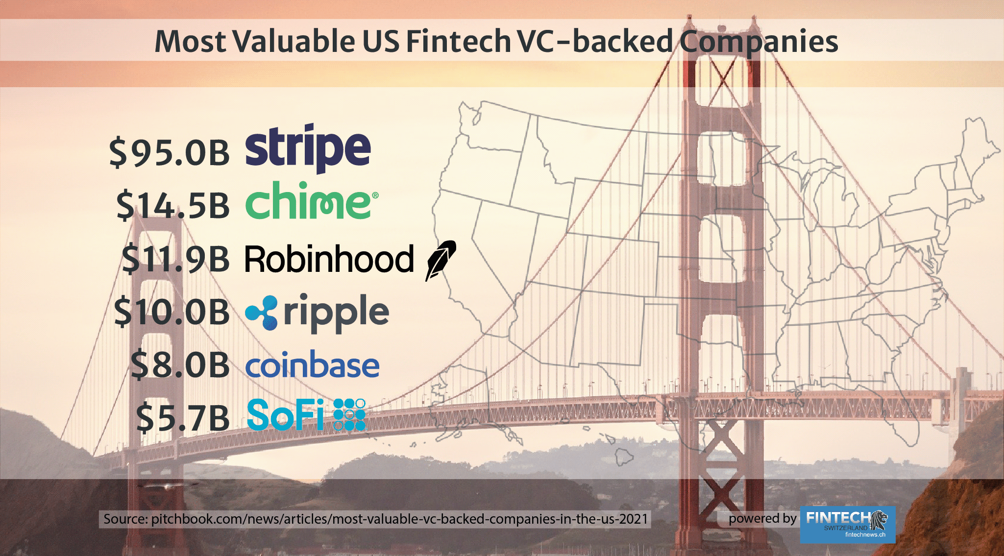 Most Valuable VC-Backed Fintech Companies in the US