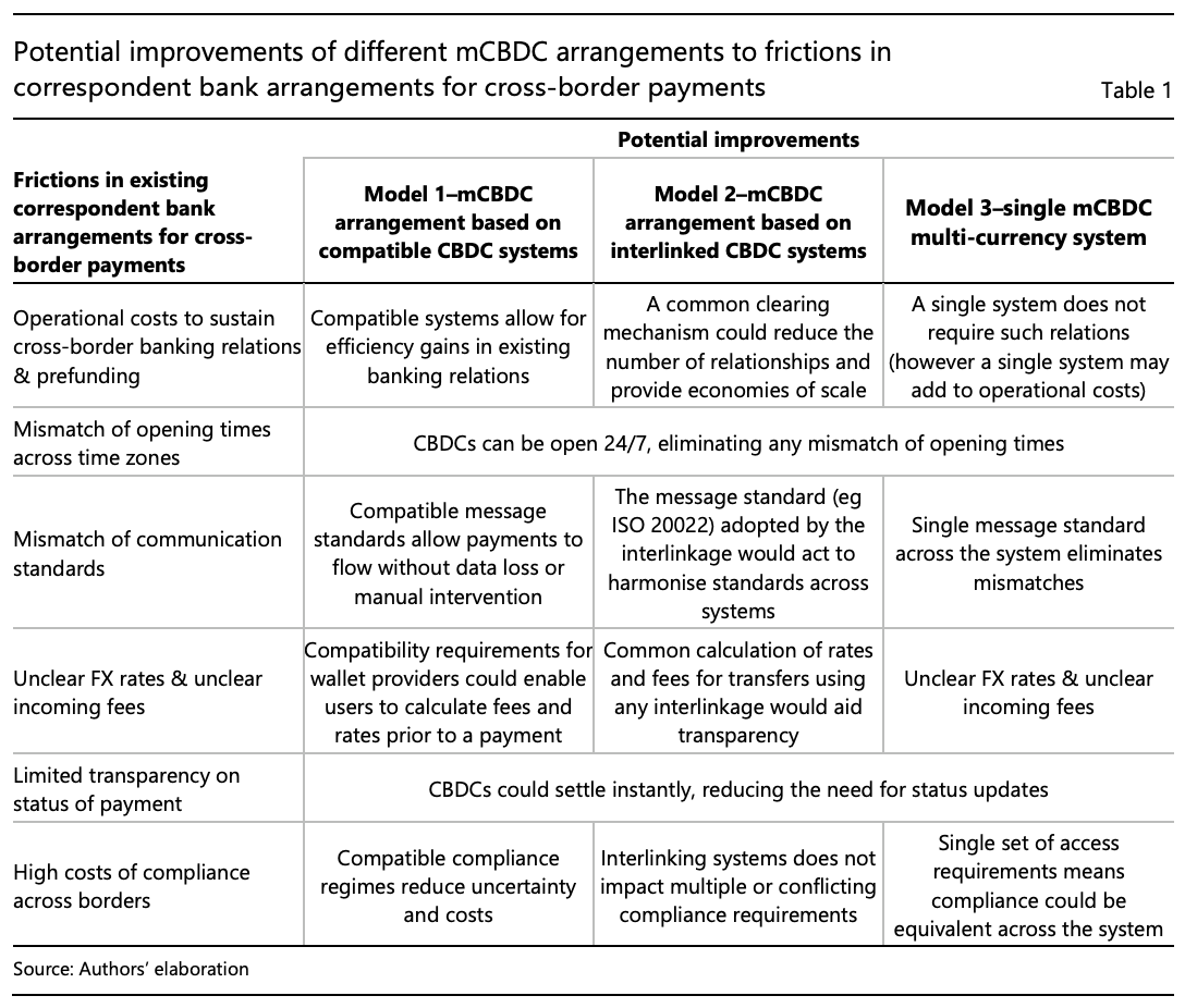 Potential improvements of different mCBDC arrangements to frictions in correspondent bank arrangements for cross-border payments,