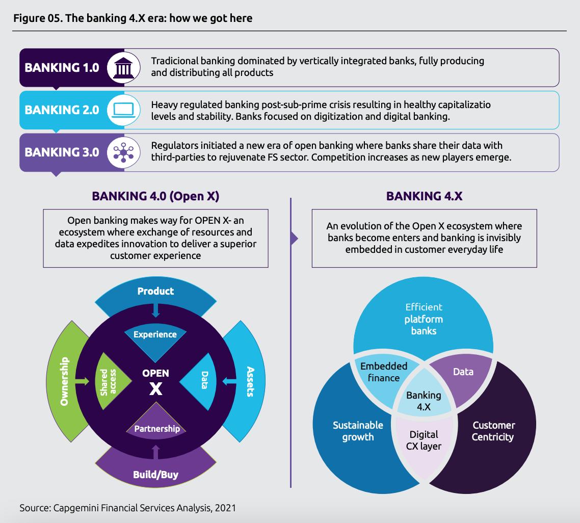 The banking 4.X era- how we got here, Source: Capgemini Financial Services Analysis, 2021