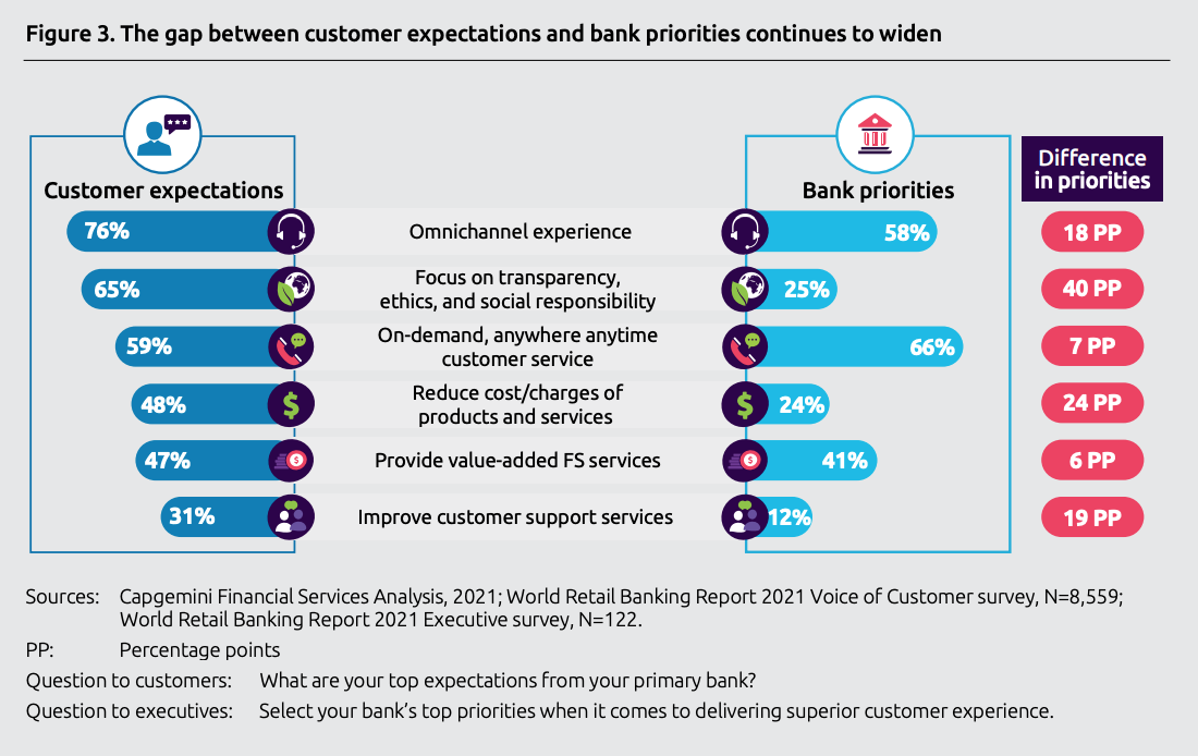 The gap between customer expectations and bank priorities continues to widen, Sources- Capgemini Financial Services Analysis, 2021; World Retail Banking Report 2021 Executive and Voice of Customer surveys