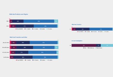 Trends und Analysen des digitalen Hypothekarmarktes