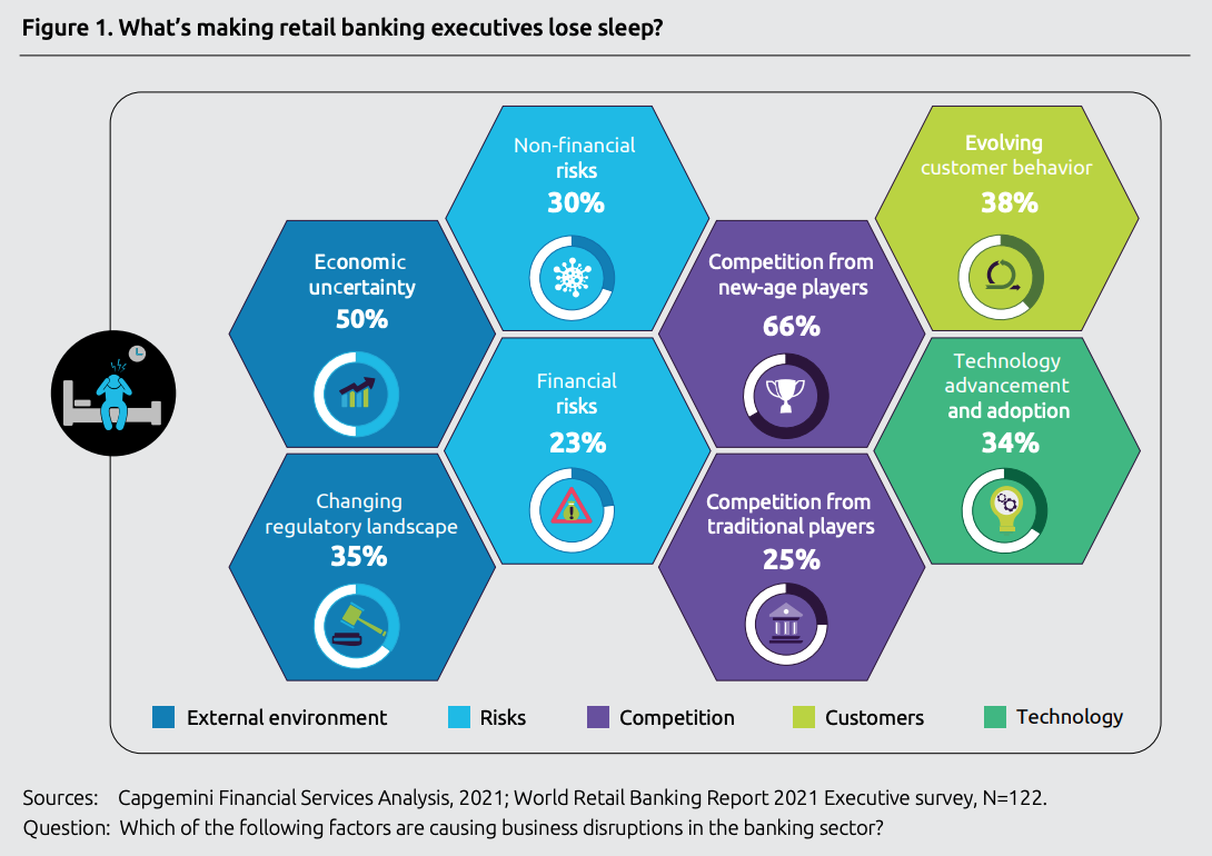 What's making retail banking executives lose sleep? Sources- Capgemini Financial Services Analysis, 2021; World Retail Banking Report 2021 Executive survey