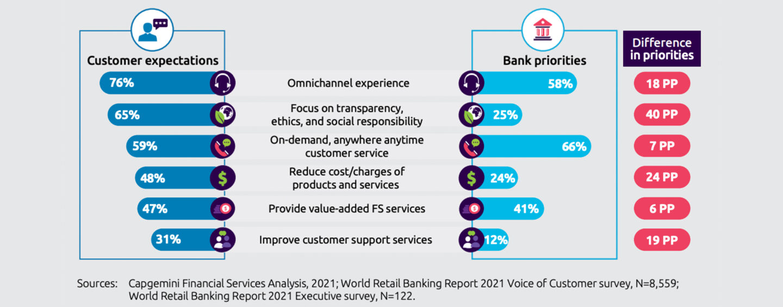 BanksFellShort ofMeeting Customers'Expectations in 2021