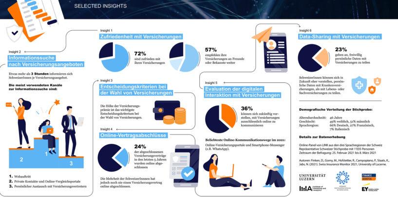 Digitalisierung-Trends im Schweizer Versicherungsmarkt