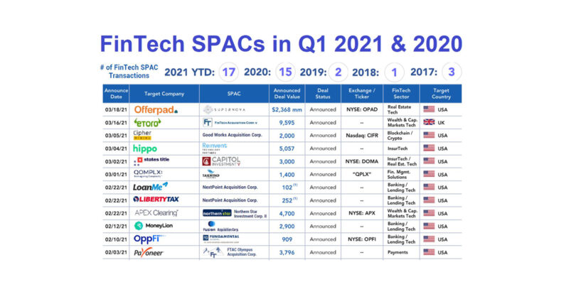 2021 Breaks Record in Fintech SPAC Deal Count and Volume