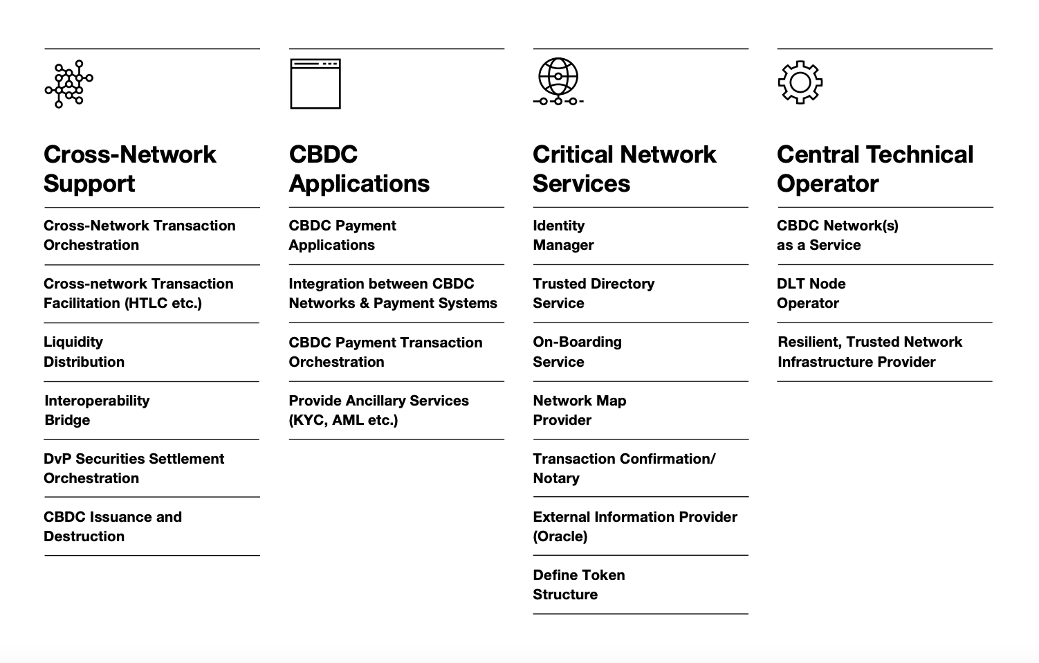 Exploring central bank digital currencies- How they could work for international payments, SWIFT and Accenture, May 2021
