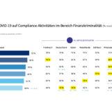 Finanzkriminalität – die wahren Kosten der Compliance