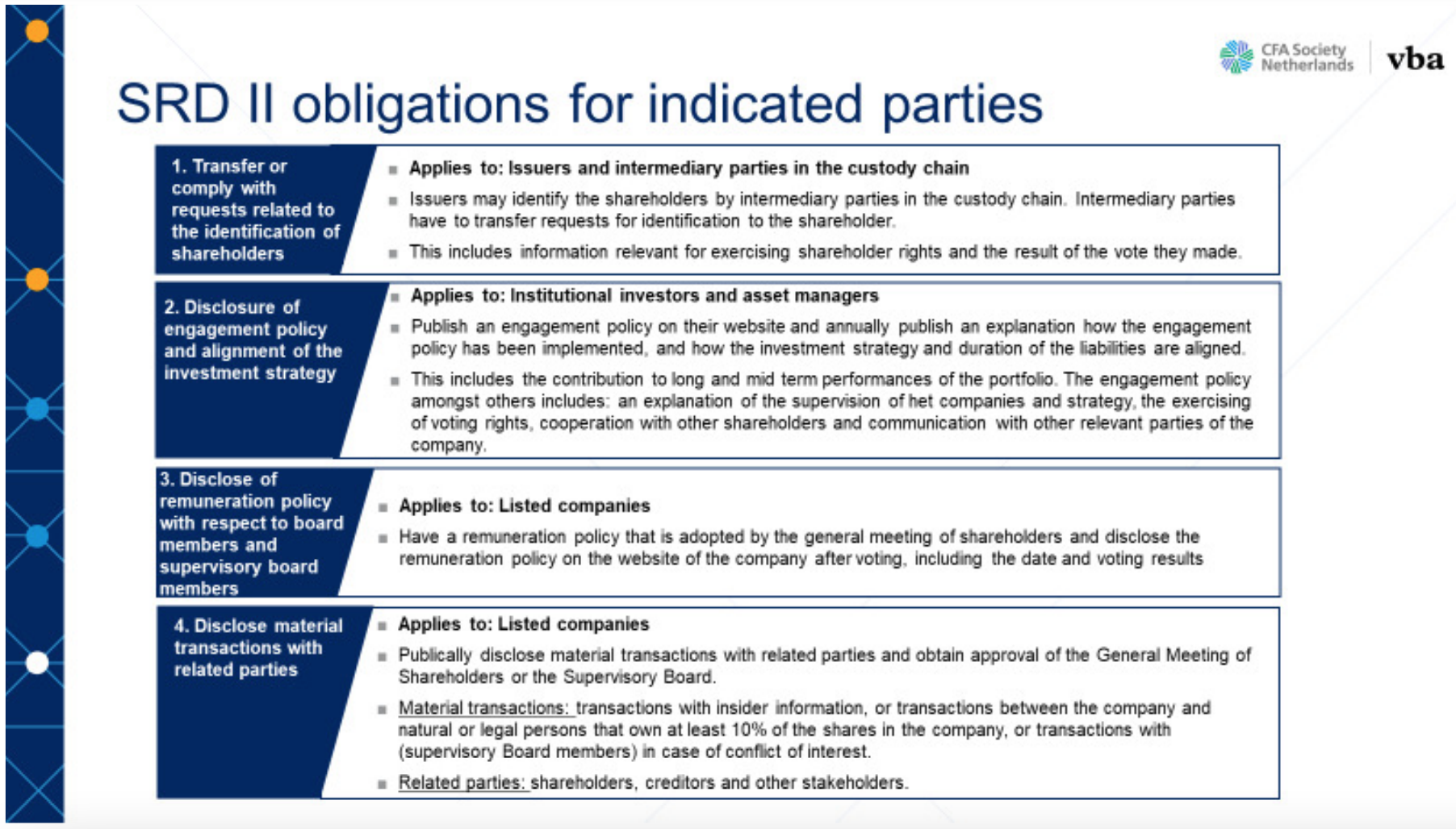 SRD II obligations for indicated parties, Source: CFA Society Netherlands and VBA