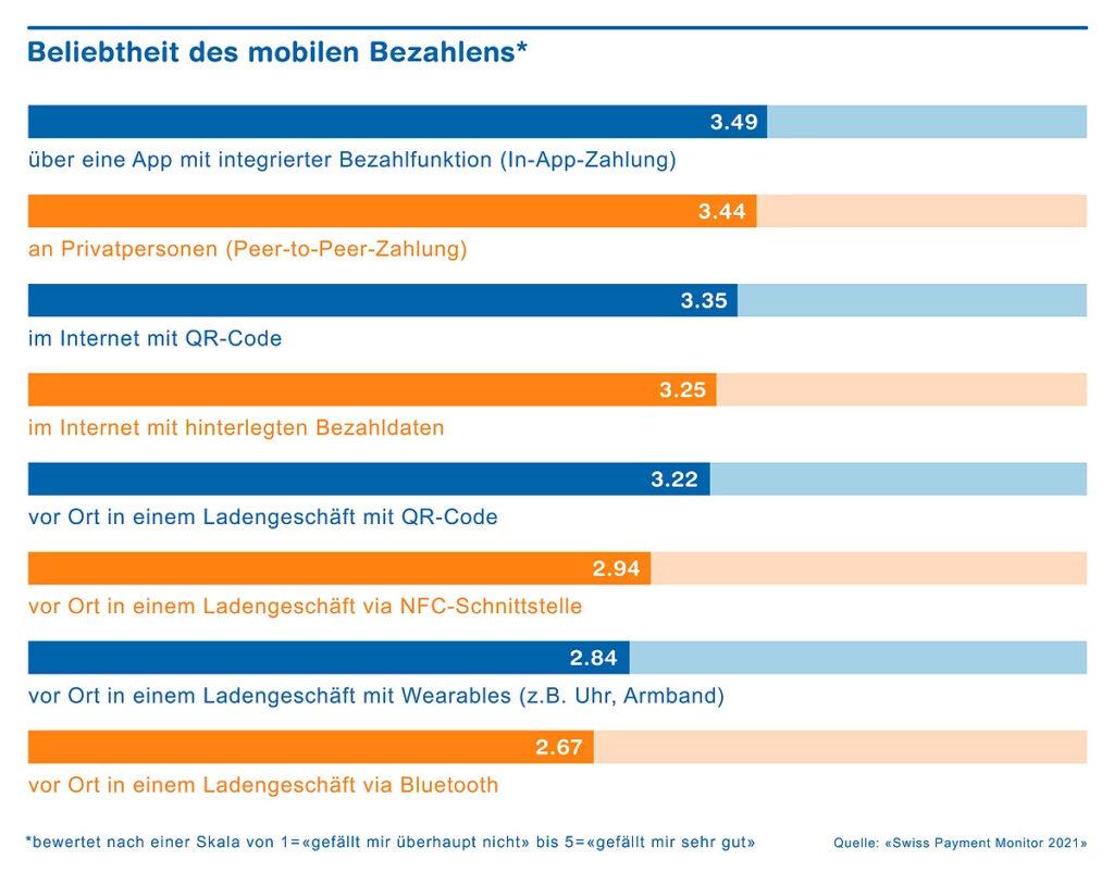 ZHAW_PaymentMonitor_MobilesBezahlen