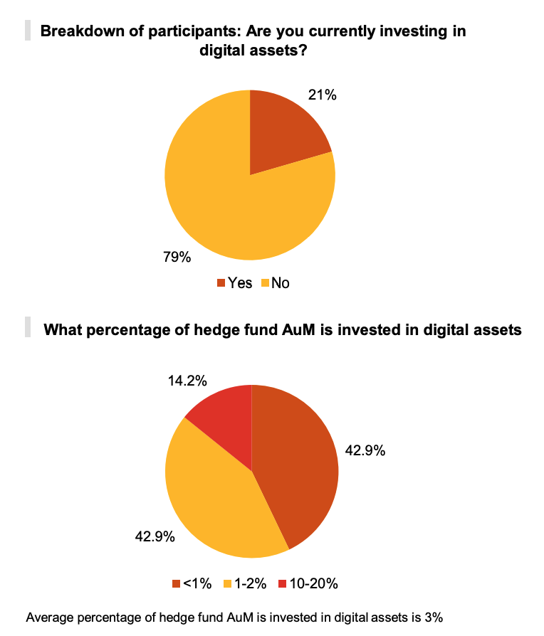 Breakdown of participants- Are you currently investing in digital assets?, PwC's 3rd Annual Global Crypto Hedge Fund Report 2021, May 2021