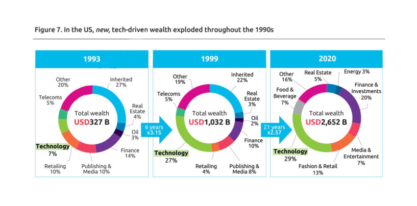 World Wealth Report 2021 Highlights Booming Wealthtech Sector, Rising Crypto Adoption