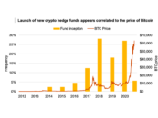 Crypto Hedge Fund Industry Assets Surge to Record US$3.8B