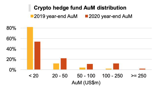 Crypto hedge fund AuM distribution, PwC's 3rd Annual Global Crypto Hedge Fund Report 2021, May 2021
