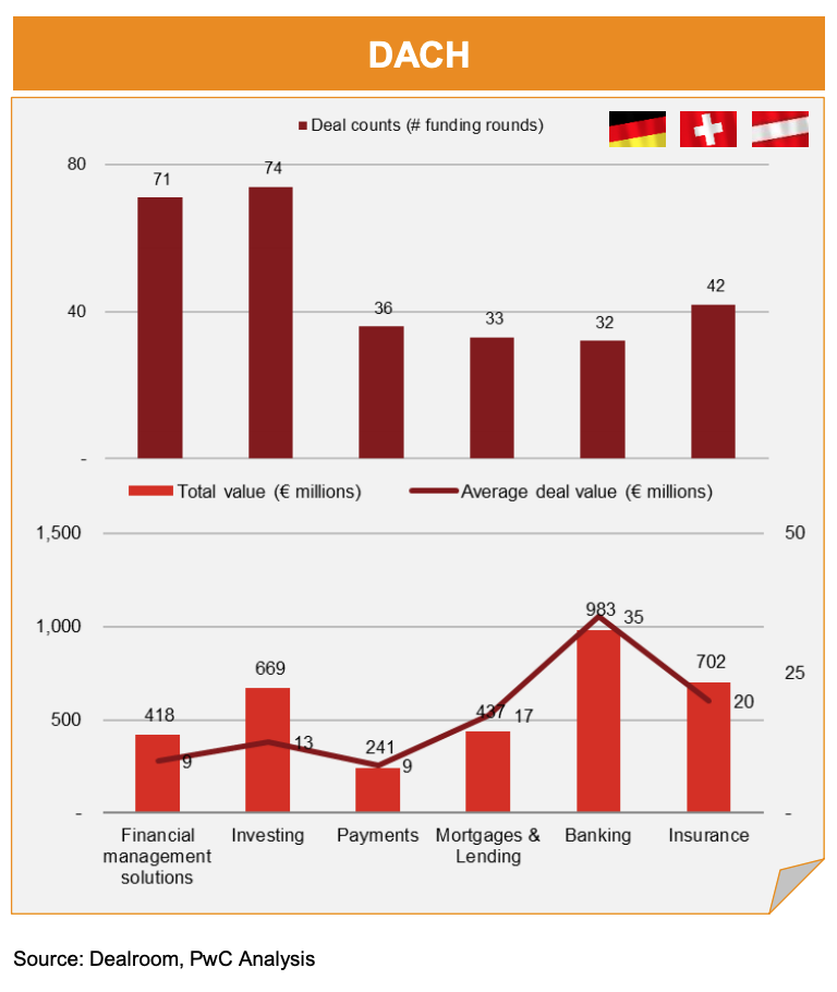 DACH– Fintech funding rounds (no M&A) by sector over 2018-2020, Source- Dealroom, PwC Analysis, via Fintech deals in Continental Europe, March 2021