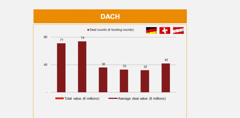 Fintech DACH Trends: Funding Bounces Back in 2020