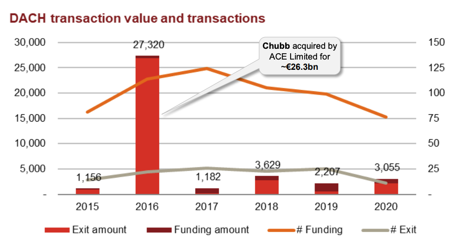 DACH fintech transaction value and transactions, Source- Dealroom, PwC Analysis, via Fintech deals in Continental Europe, March 2021