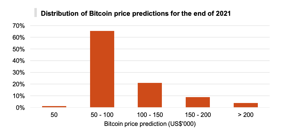 Distribution of Bitcoin price predictions for the end of 2021, PwC's 3rd Annual Global Crypto Hedge Fund Report 2021, May 2021
